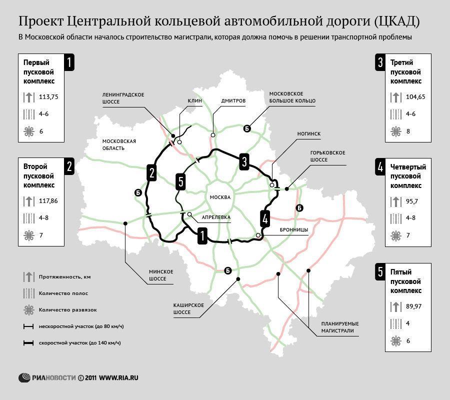 ЦКАД - планы реконструкции автодорог